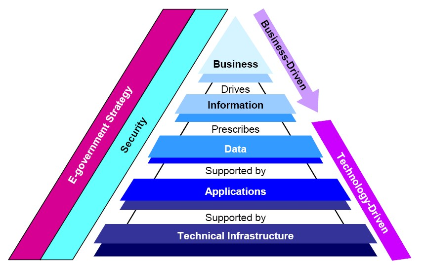 Fdic Enterprise Architecture Framework Wikipedia