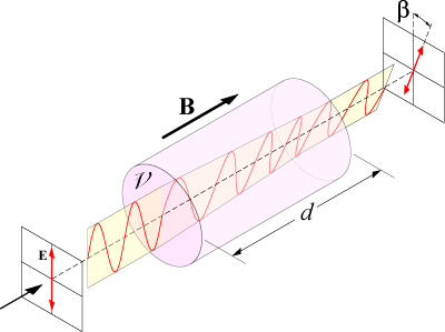 Faraday effect materials