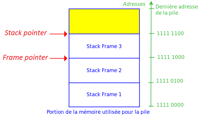 Frame pointer.