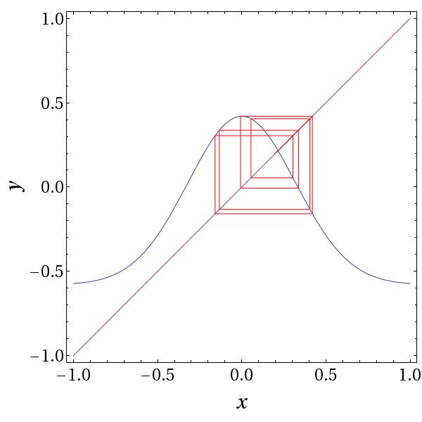 Gauss Iterated Map Wikipedia