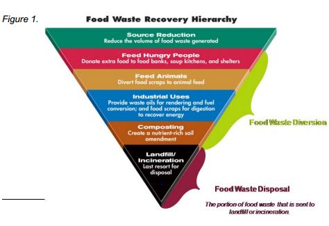 Hiearchy of recovery options for mitigating food waste to landfills