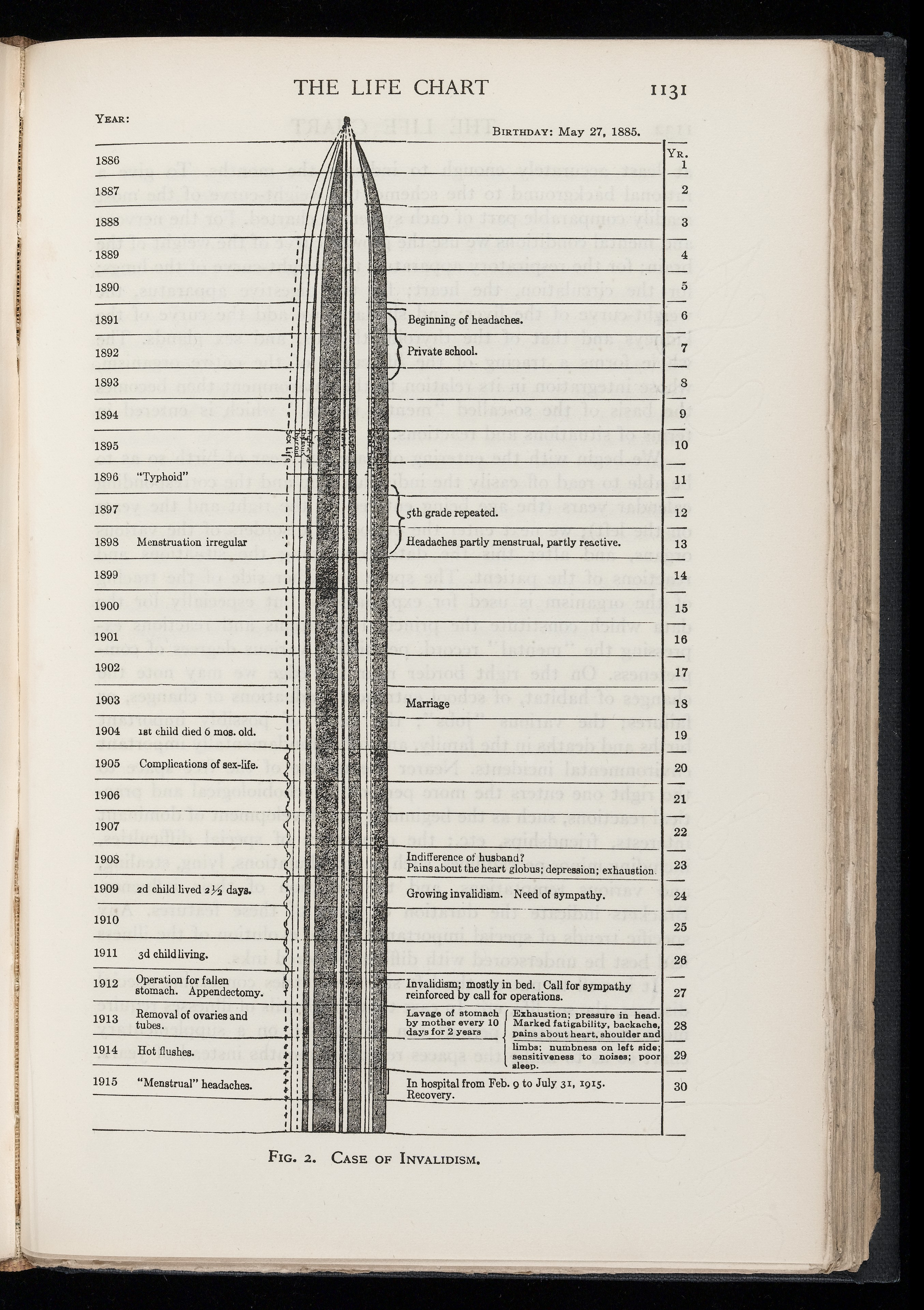 Medical Coding Charts: Line drawing of the life chart by Adolf Meyer Wellcome ,Chart