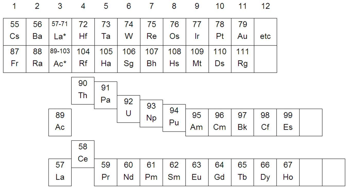 The periodic table wikipedia choice image periodic table images wikipedia periodic table gallery periodic table images periodic table wiki choice image periodic table images periodic gamestrikefo Choice Image