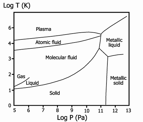metallic hydrogen phase diagram if jupiter is gas does it a surface that you