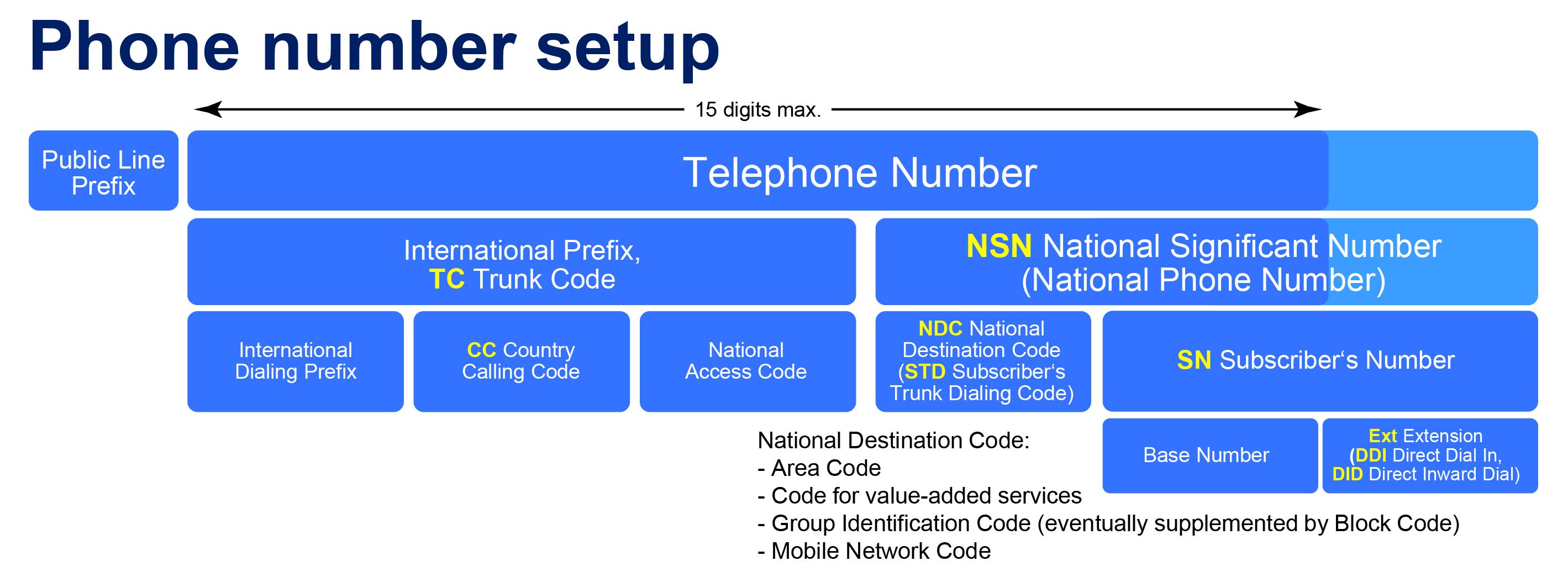 heelementsofatelephonenumber