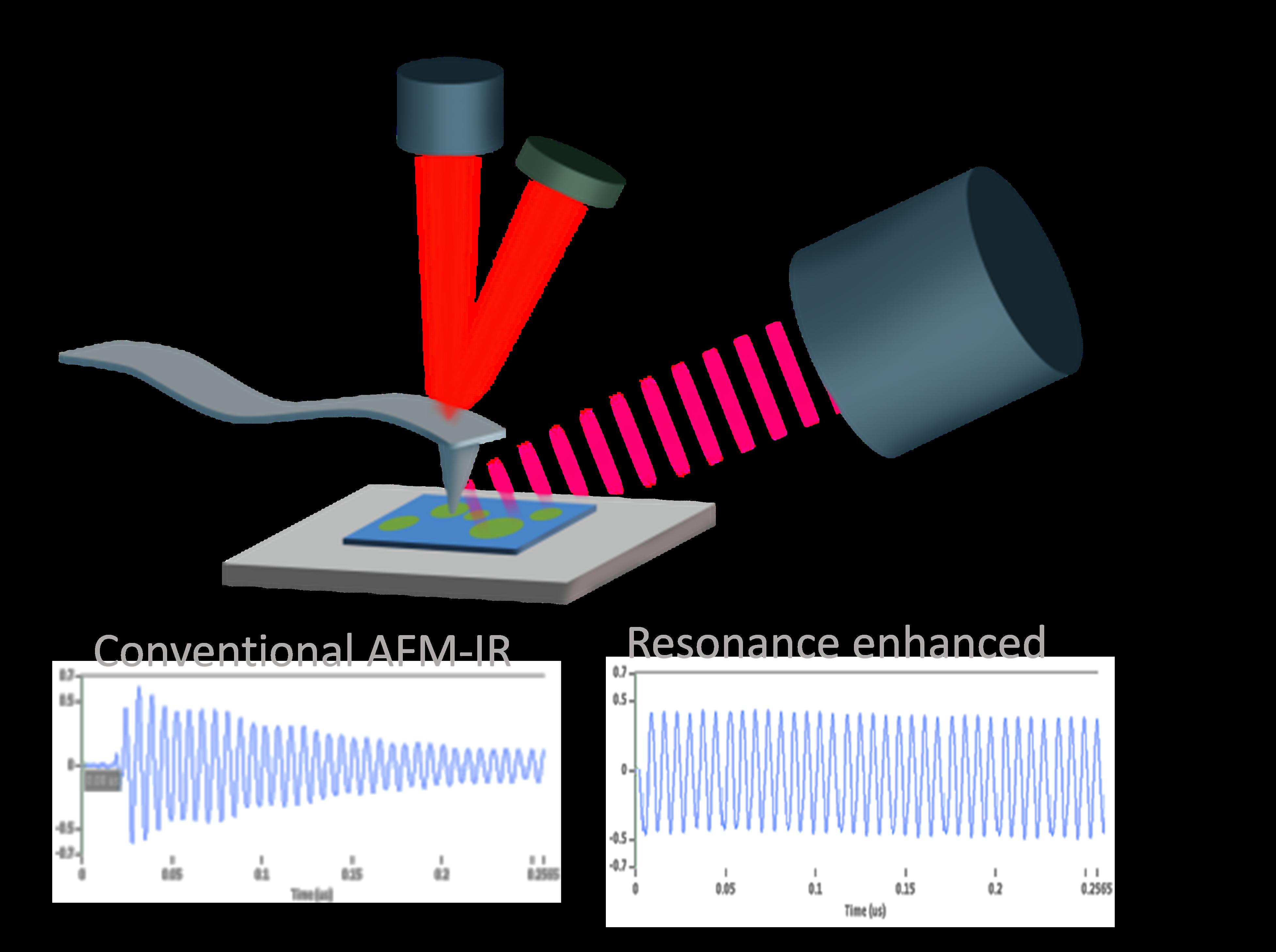 Fileresonance Enhanced Afm Ir Schematic Wikimedia Commons Circuit Diagram