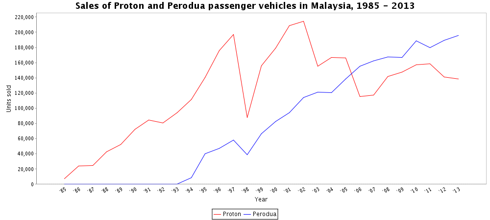 Proton and perodua