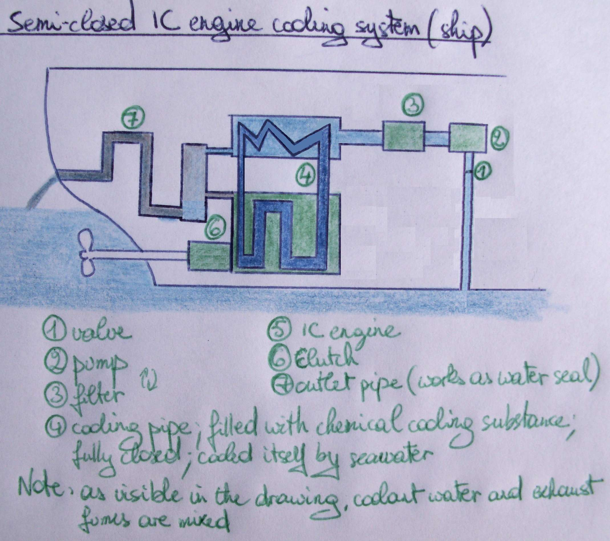 FileSemiclosed IC engine cooling system shipJPG Wikimedia – Internal Combustion Engine Cooling System Diagram