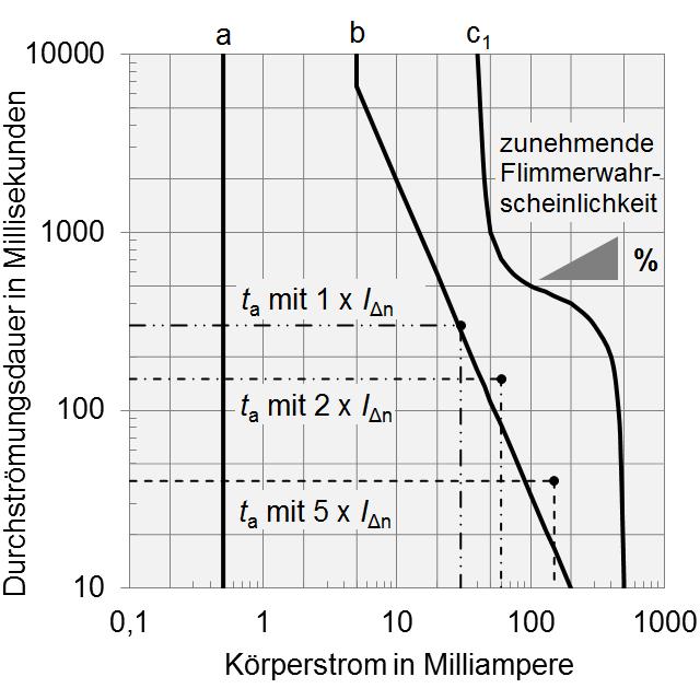 Fehlerstrom-Schutzschalter – Wikipedia