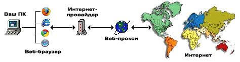 Принцип работы веб-прокси