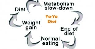 Image result for yo-yo-dieters
