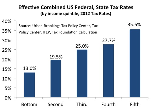 2014 Tax Chart: 2012 Combined US Federal and State Effective Tax Rates.jpg ,Chart
