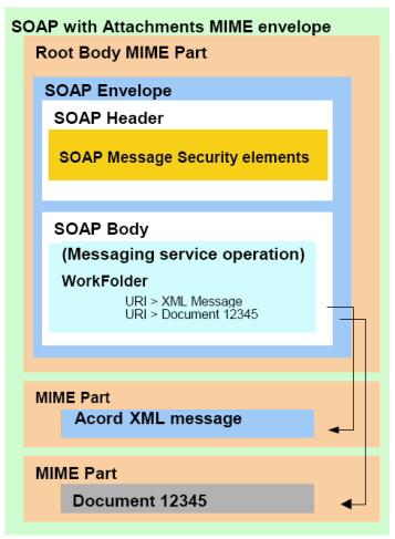 Xml - Managing Data Exchange/Acord - Wikibooks, Open Books For An