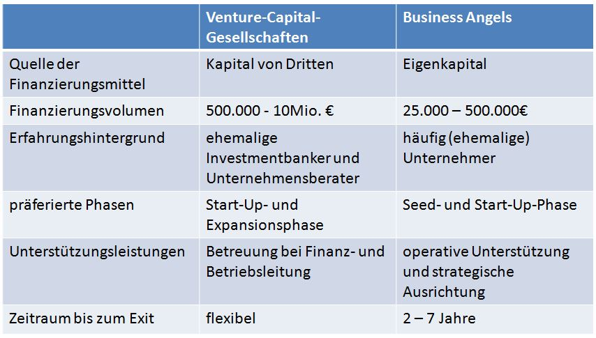 case study hart venture capital Orchid partners: venture capital start-up case analysis, orchid partners: venture capital start-up case study solution, orchid partners: venture capital start-up xls file, orchid partners: venture capital start-up excel file, subjects covered entrepreneurship equity capital fraud partnerships personal strategy & style.