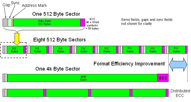 HDD/SSD sectors