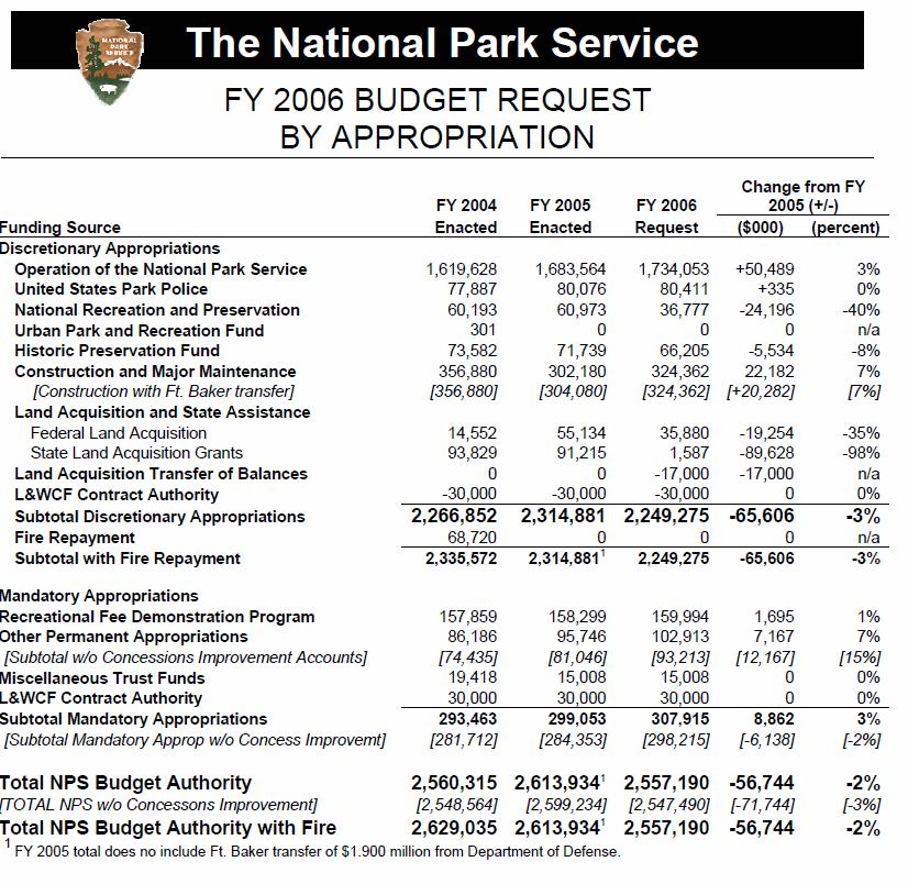 Budget Summary  PetitComingoutpolyCo