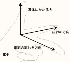 法則 の フレミング 右手