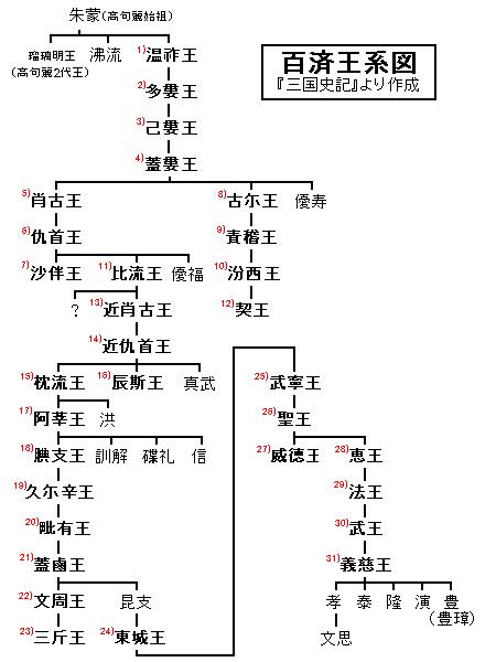 系図 朝鮮 王朝