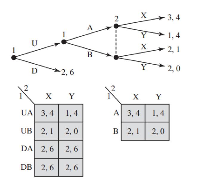 Subgame Perfect Equilibrium Wikipedia