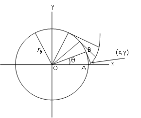 Dibujado de la involuta del círculo base