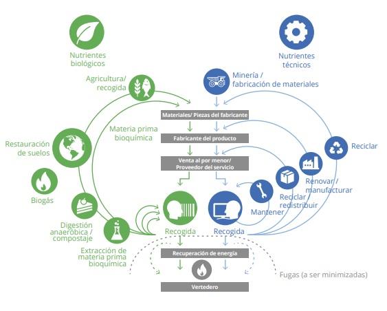 La economía circular 22