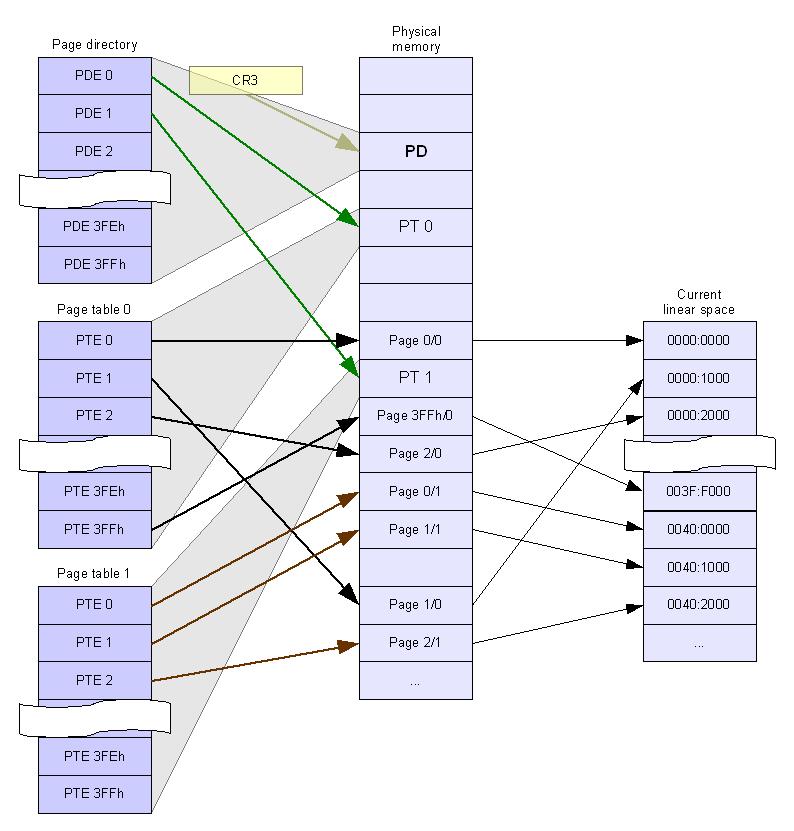 Схема образования линейного адресного пространства.  (Все стрелки указывают на начало страниц) .