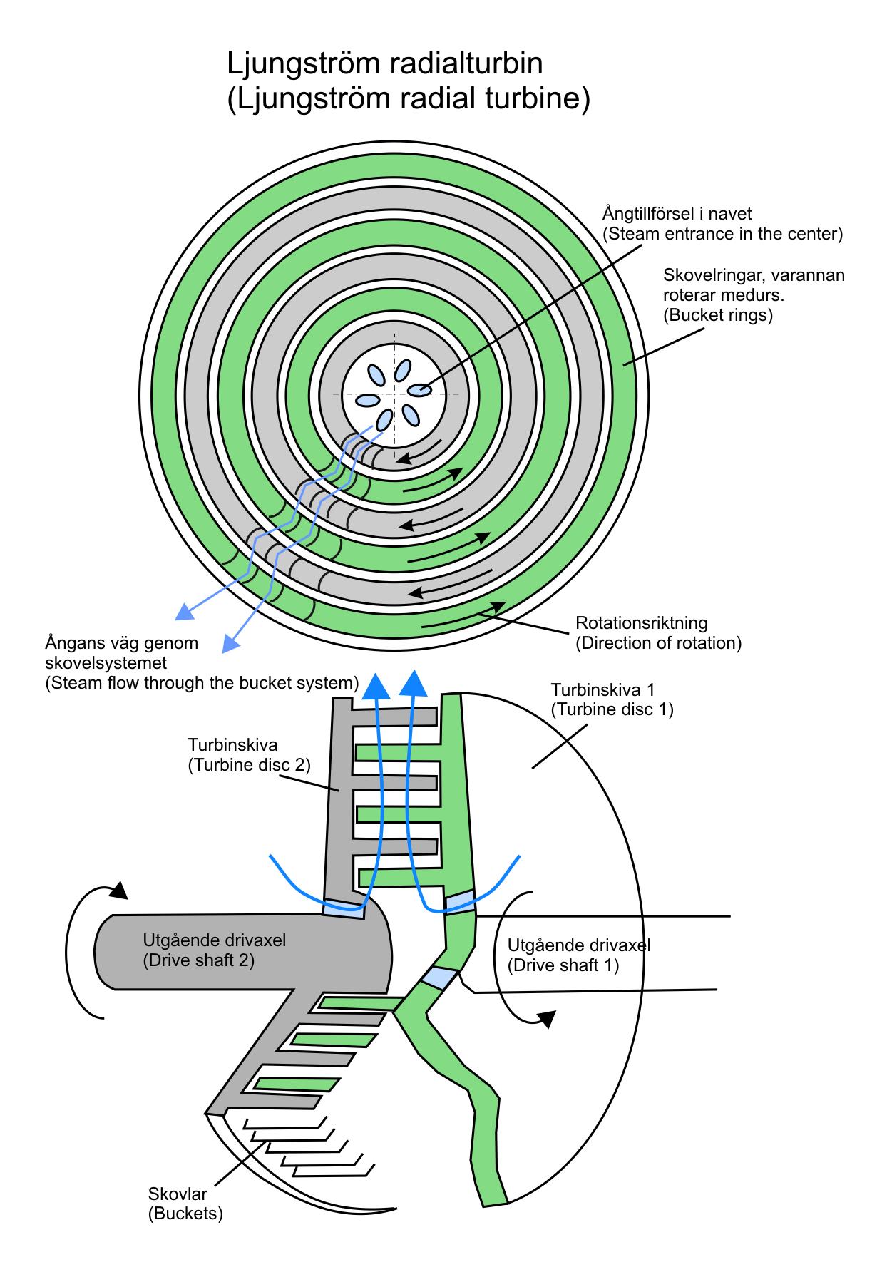 File Ljungström turbine principle Wikimedia mons
