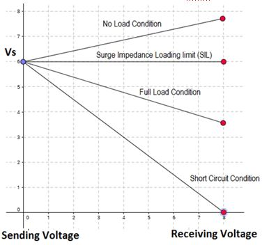 Voltage on sending and receiving ends for lossless line Losslessline.jpg