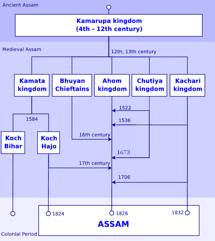 History of assam wikipedia altavistaventures Image collections