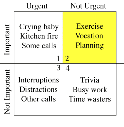"Time management matrix as described in Merrill and Covey 1994 book ""&First Things First"""