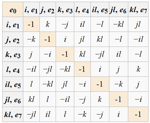 File:Octonion multiplication table in Firefox browser PNG