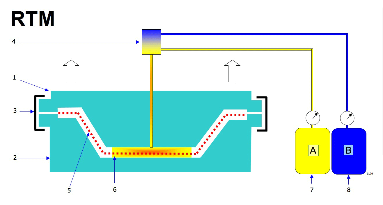 Figure 2: Resin Transfer Molding 1: Cope 2: Drag 3: Clamp 4: Mixing chamber  5: Fiber preform 6: Heated mold 7: Resin 8: Curative