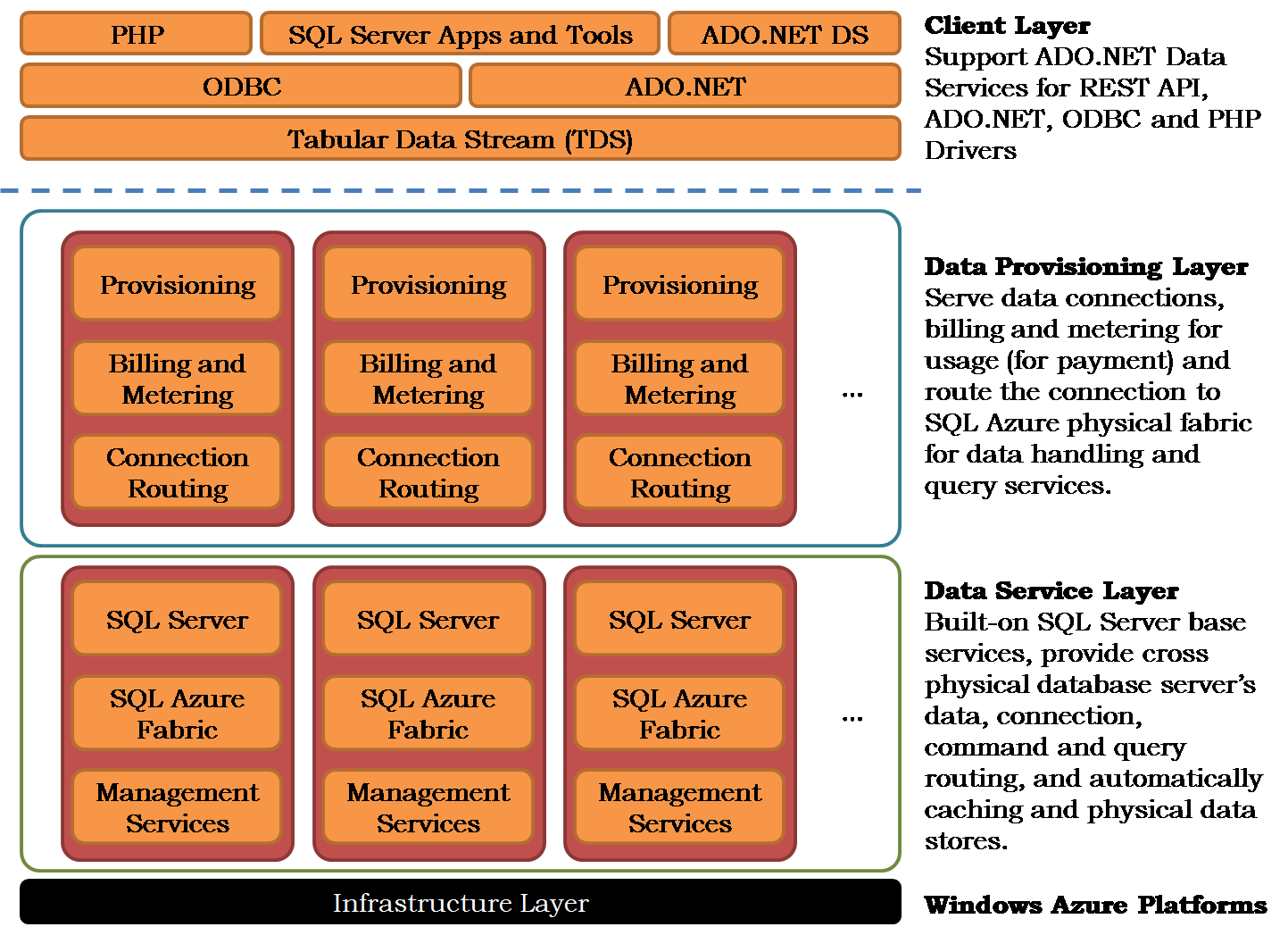 File:SQL Azure2 png - Wikimedia Commons
