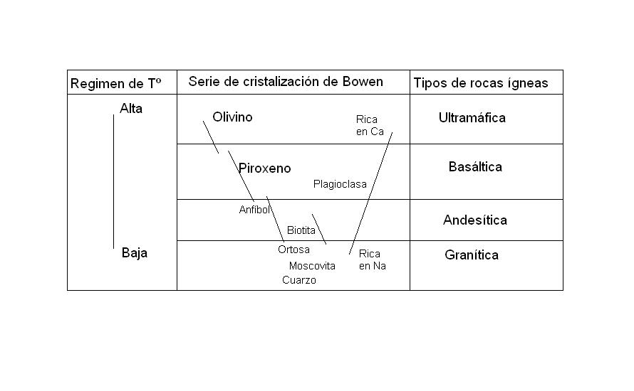 Serie de Bowen.JPG