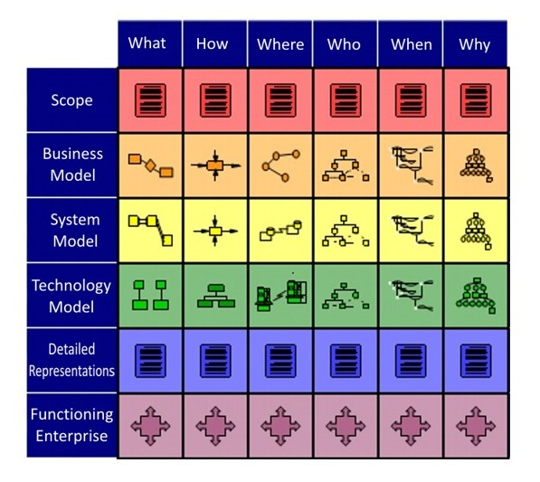 zachman framework Introduction the zachman framework is an enterprise ontology and is a fundamental structure for enterprise architecture which provides a formal and structured way of viewing and defining an enterprise.