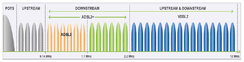 VDSL2 frequencies.png