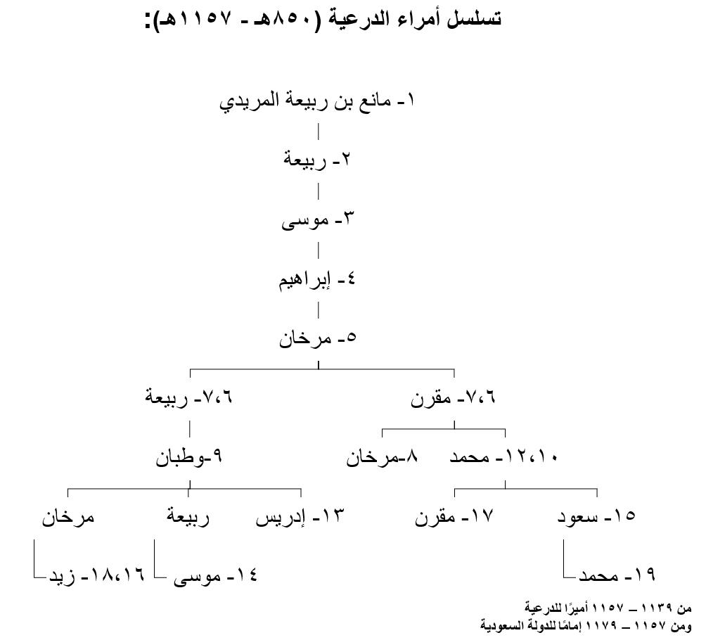 قائمة أمراء الدرعية قبل قيام الدولة السعودية الأولى ويكيبيديا