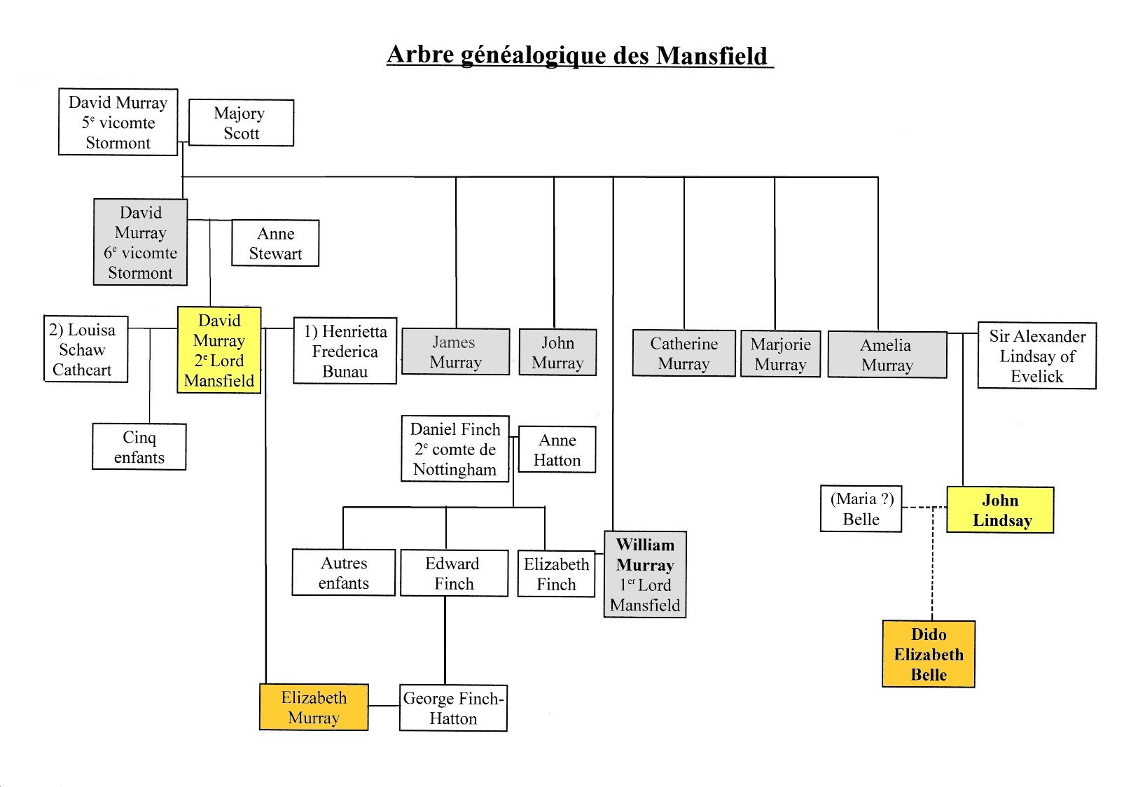 File Arbre Genealogique Mansfield Jpg Wikimedia Commons