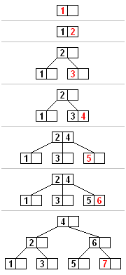 二叉树增加节点