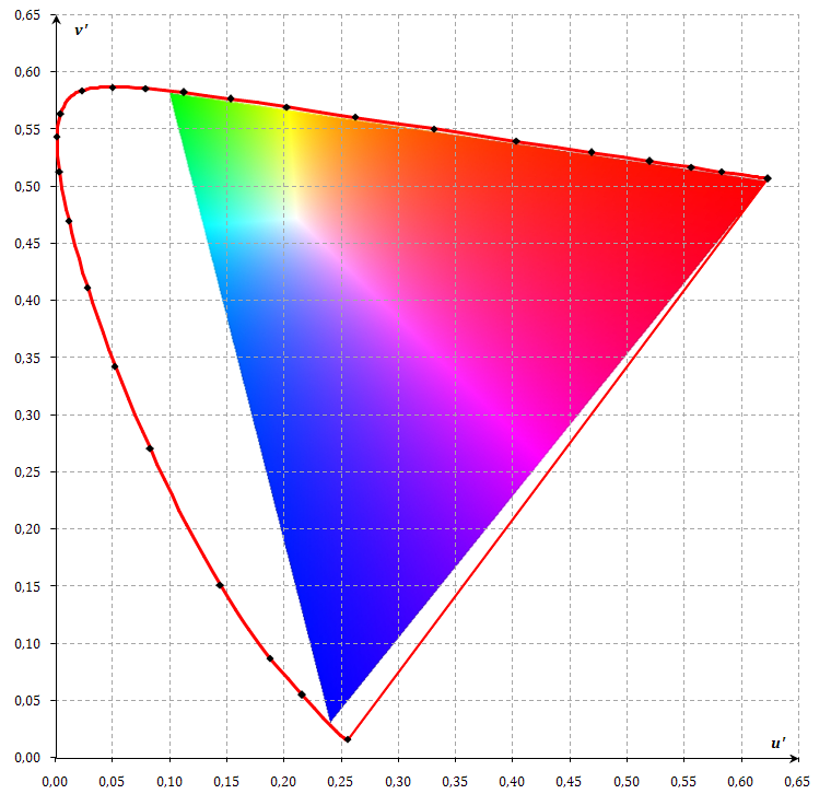Image Result For Color Gamut