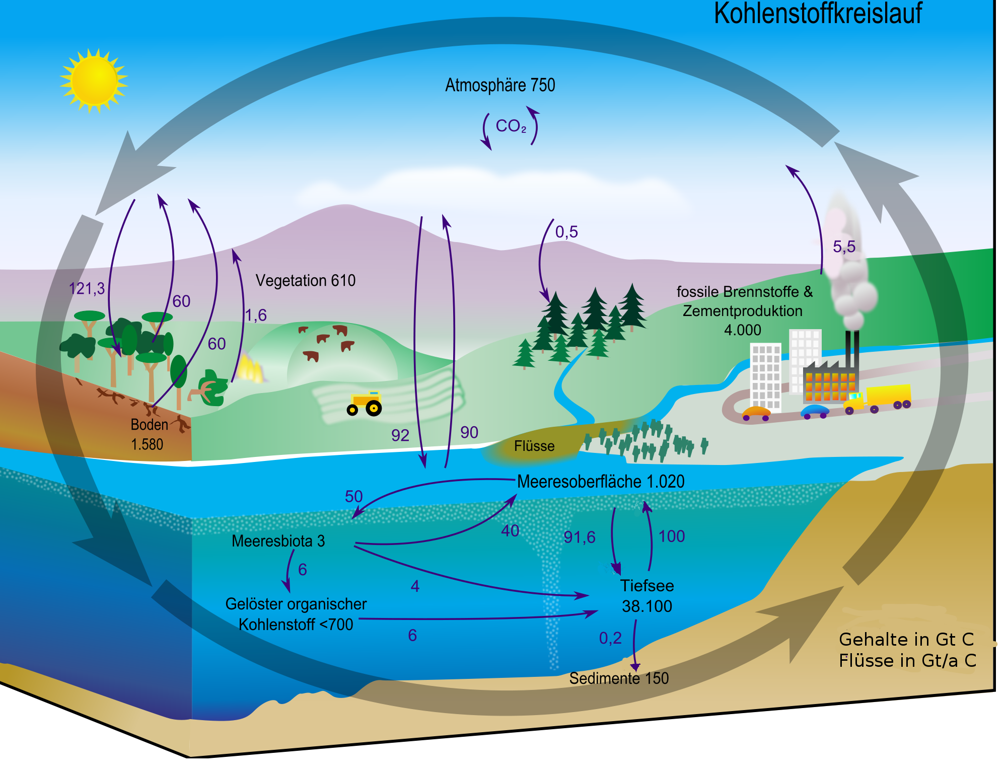 Filecarbon cycle cute diagram germang wikimedia commons filecarbon cycle cute diagram germang ccuart Images