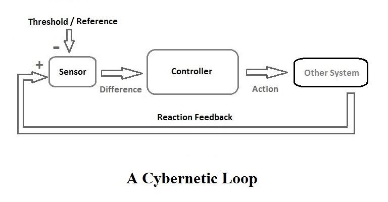 Cybernetics.jpg