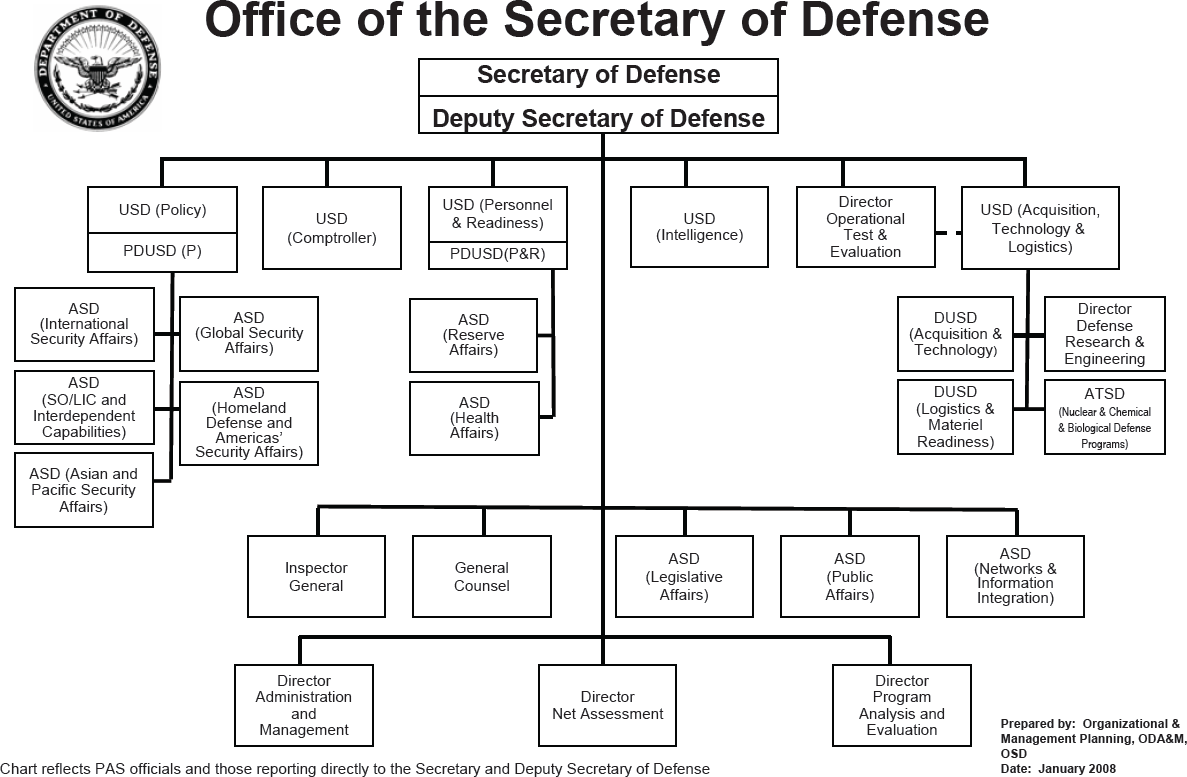 Organizational    structure    of the United    States    Department of Defense      Military    Wiki   FANDOM