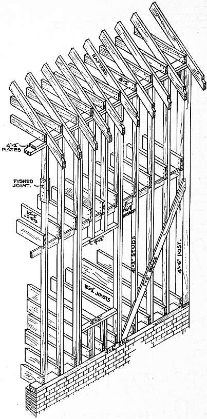 EB1911 Carpentry Fig. 36 - Balloon Frame.jpg