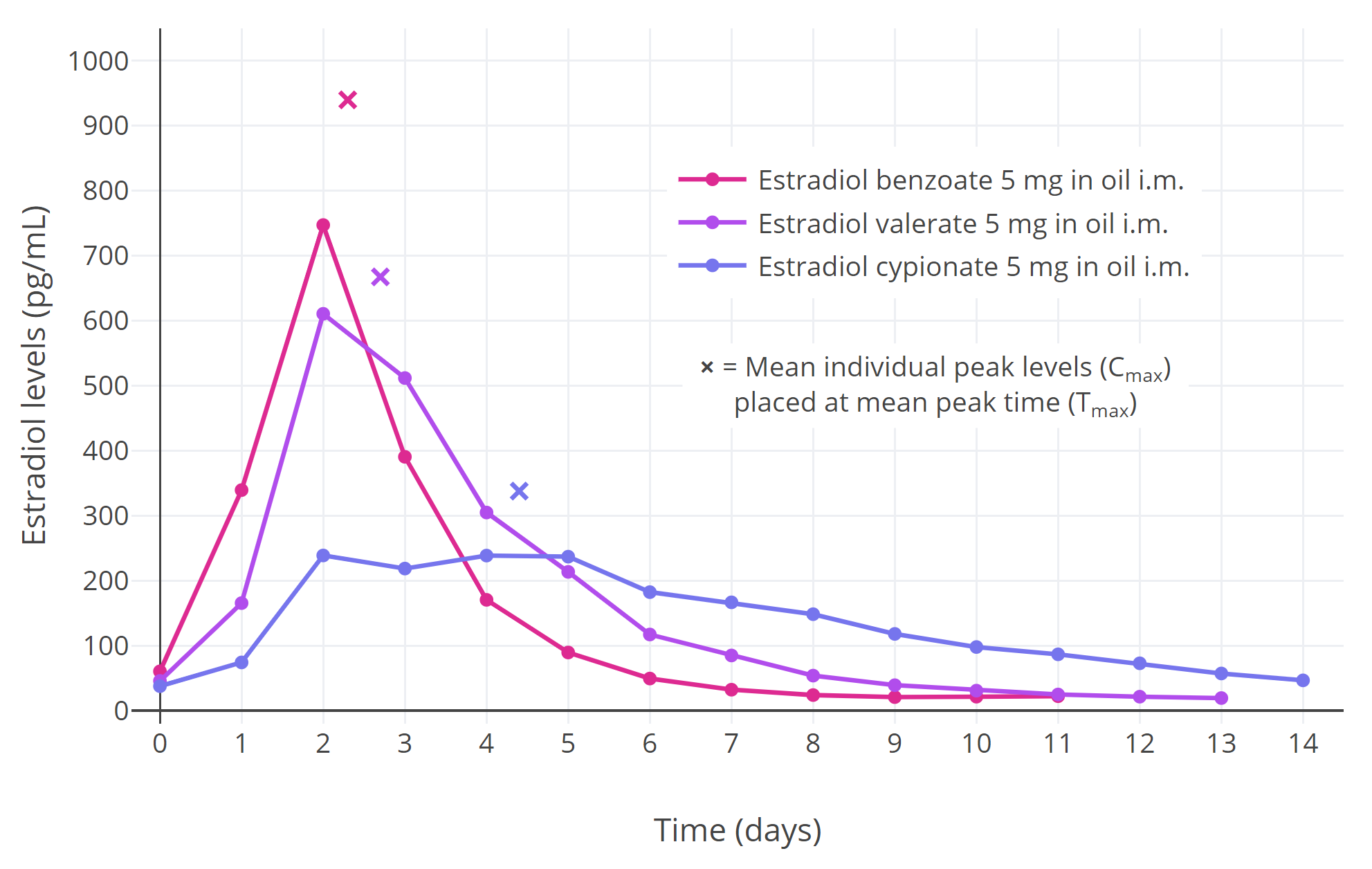 file estradiol levels after a single 5 mg intramuscular injection of