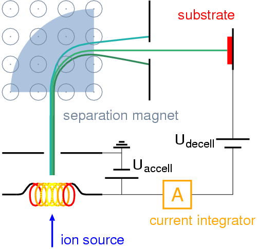 Ion Beam Deposition Wikipedia