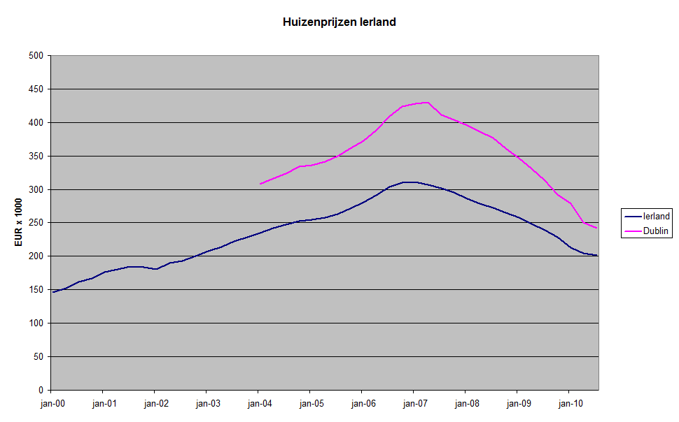 Irish property bubble wikipedia for On the property sale prices