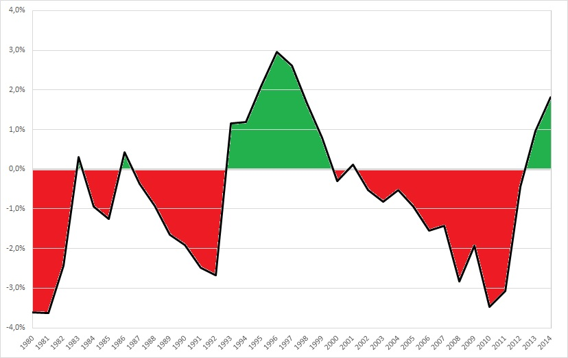 Fascist Italy and Population