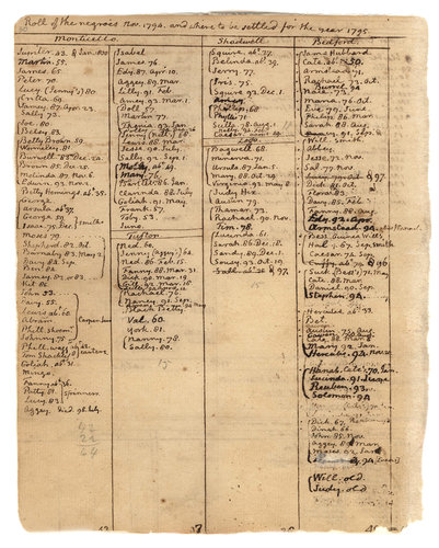 Jefferson's 1795 Farm Book, page 30, lists 163 slaves at Monticello. Jefferson slaves.jpg
