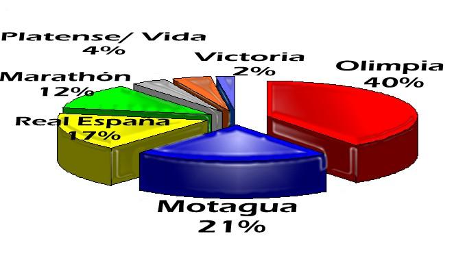 Clubes de Honduras